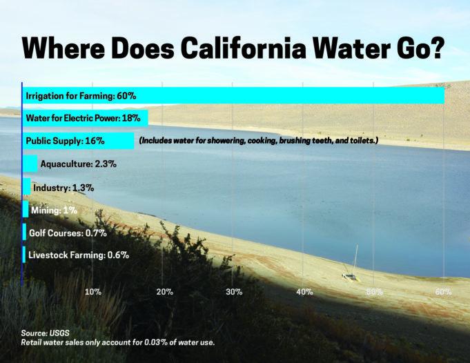 California_WaterUse_Horizontal