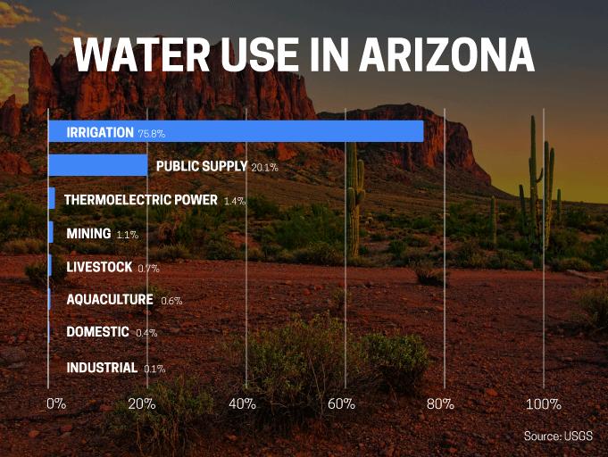 UsesOfWater_Graph_Arizona-(1)