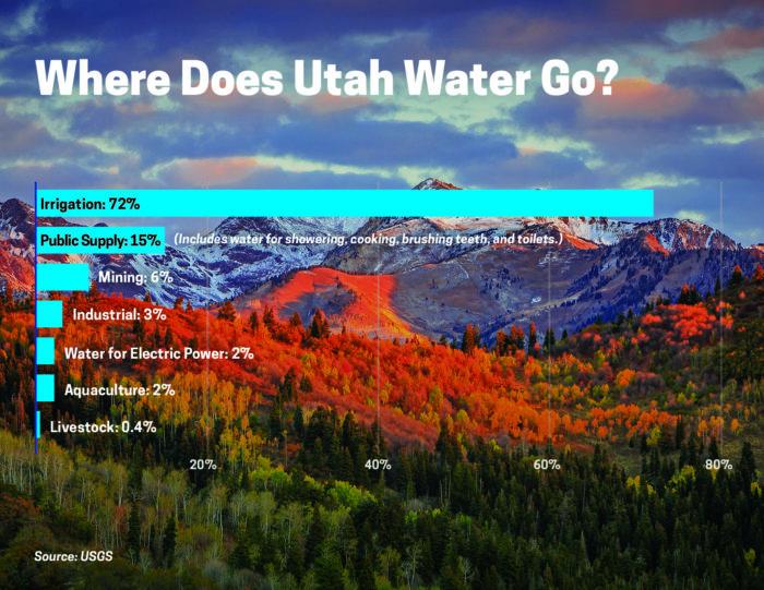 Utah_WaterUse_Horizontal